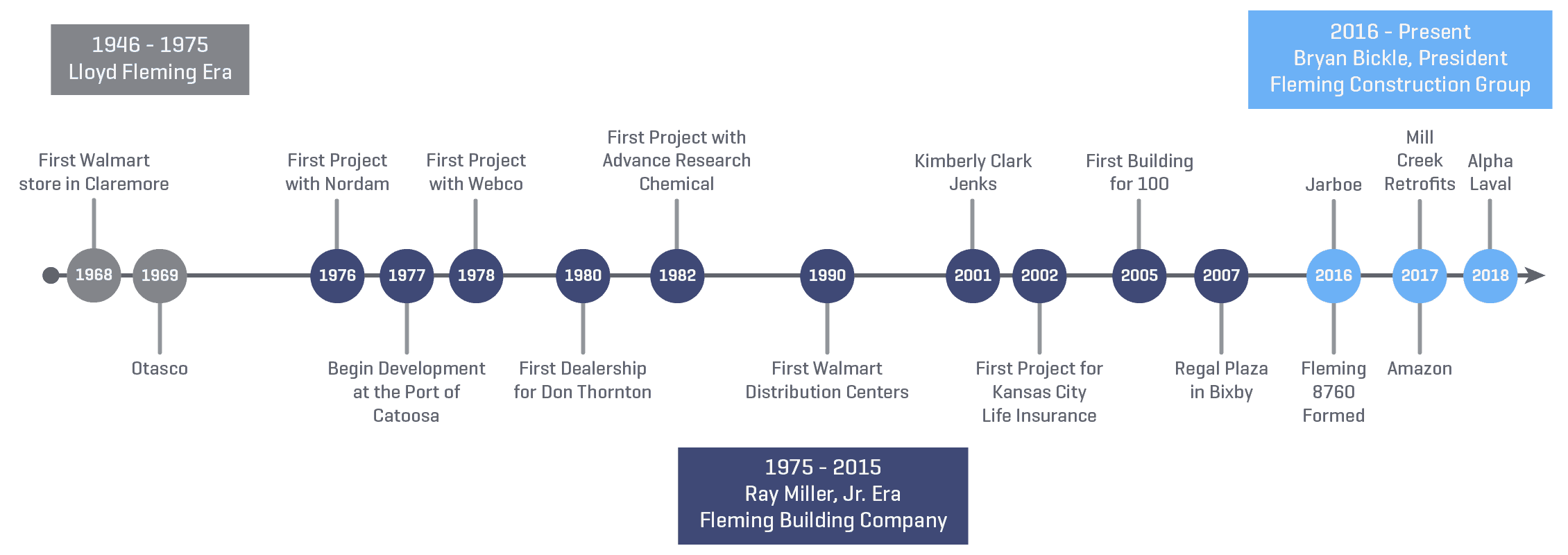 FSE_Company_History_Timeline_2x