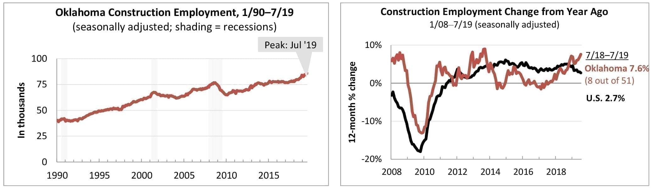 Oklahoma_Construction_Employment