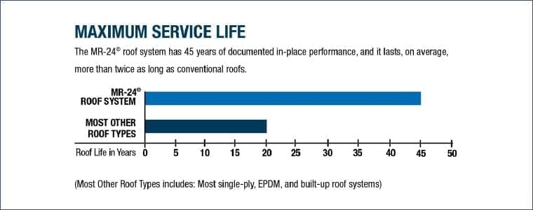 MR-24_Roof_System_Service_Life